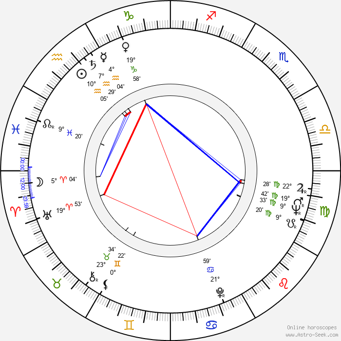 Tuomo Kattilakoski - Birth horoscope chart