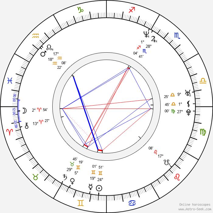 Tupac Shakur - Birth horoscope chart