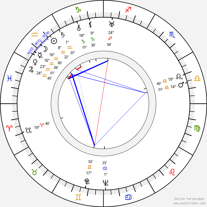 Ture Ara - Birth horoscope chart