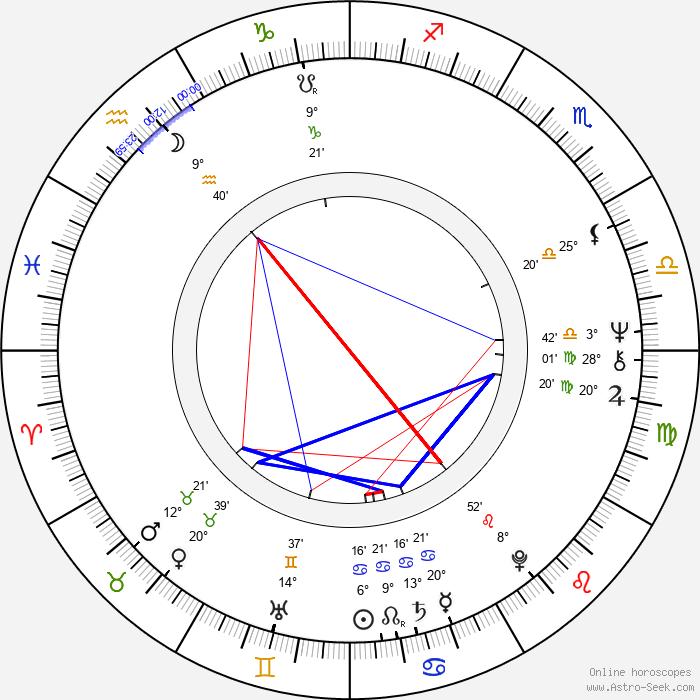 Türkan Soray - Birth horoscope chart