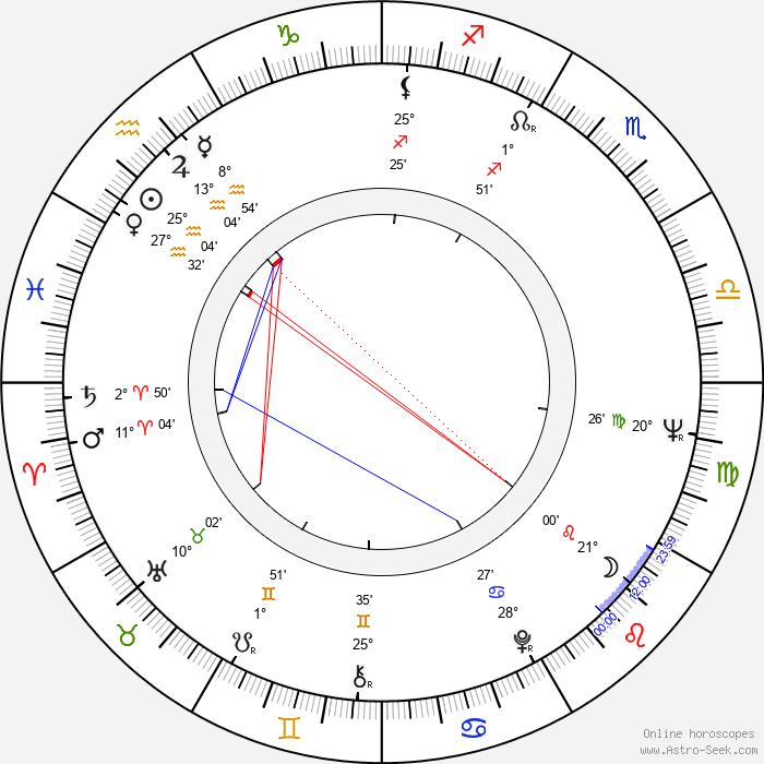 Turkka Lehtinen - Birth horoscope chart