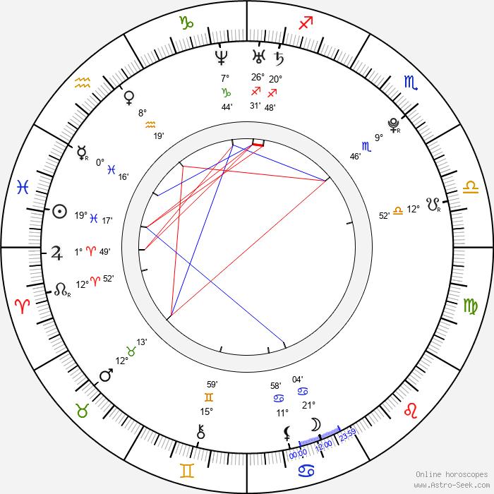 Tuukka Mikael Rask - Birth horoscope chart