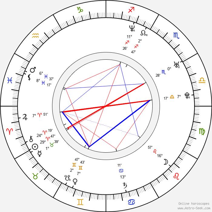 Tuukka Temonen - Birth horoscope chart