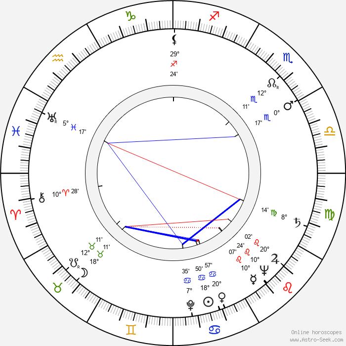 Tuulikki Pohjola - Birth horoscope chart