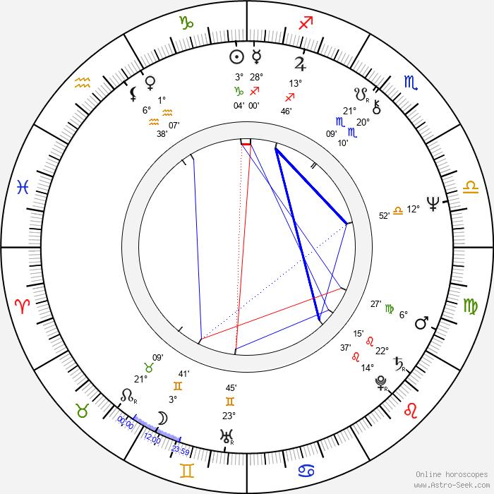Twink Caplan - Birth horoscope chart
