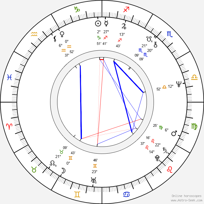 Twink Caplan - Birth horoscope chart