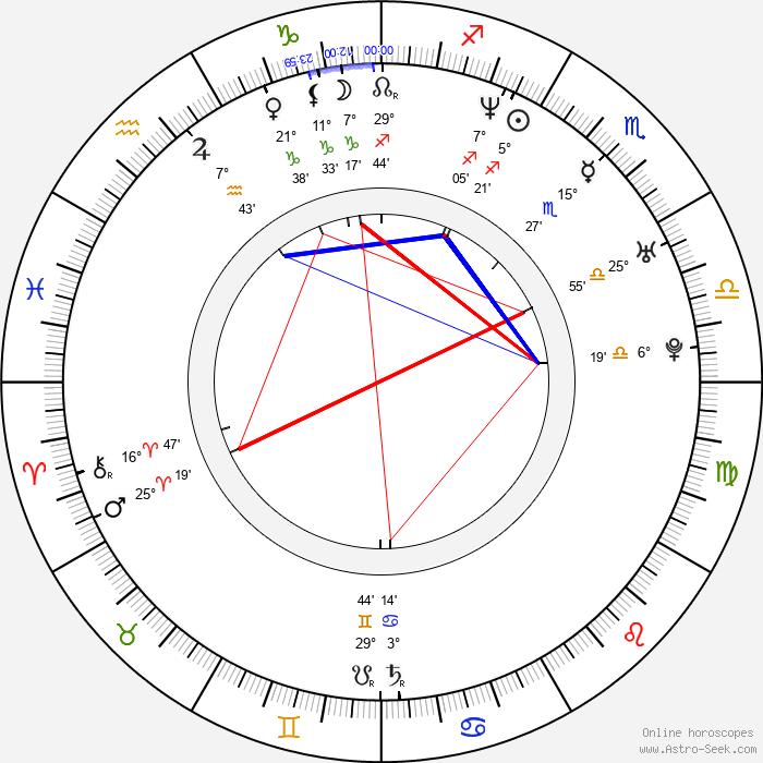 Twista - Birth horoscope chart