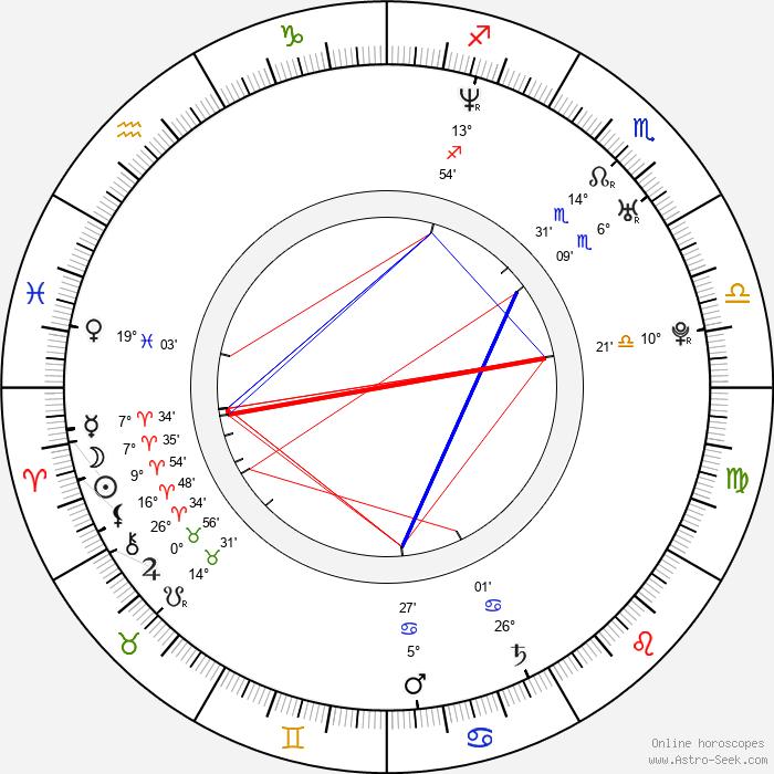 Ty Conklin - Birth horoscope chart