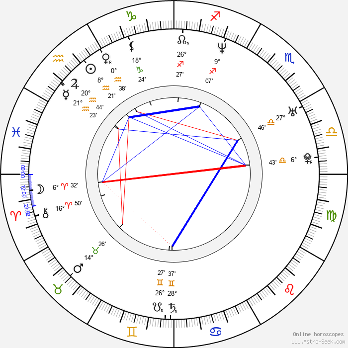 Ty Olsson - Birth horoscope chart