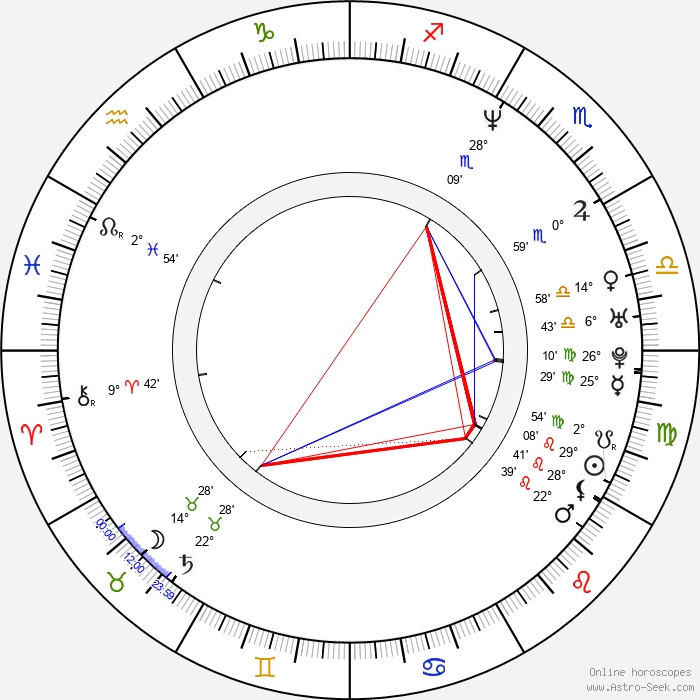 Tyce DiOrio - Birth horoscope chart