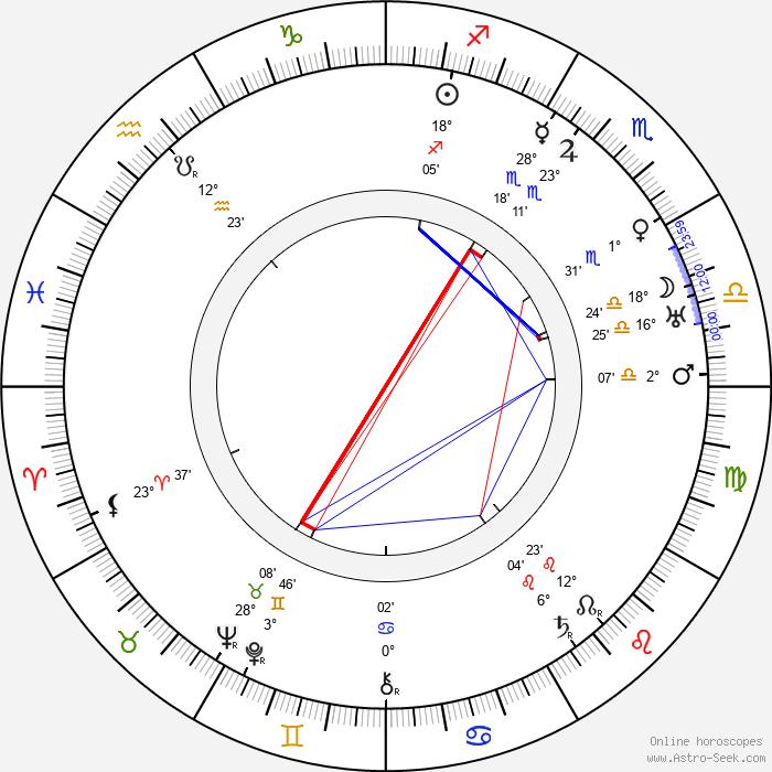 Tyko Reinikka - Birth horoscope chart