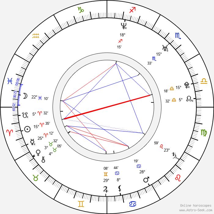 Tyler Jensen - Birth horoscope chart