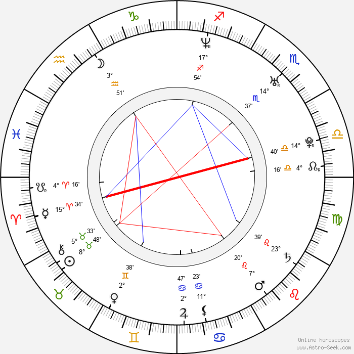 Tyler Labine - Birth horoscope chart