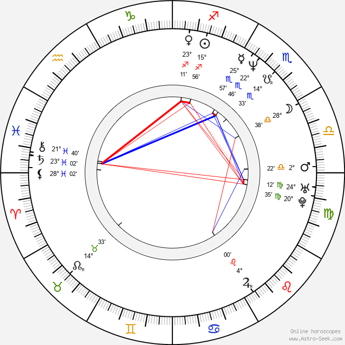 Tyler Mane - Birth horoscope chart