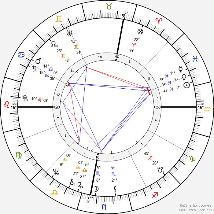 Tyne Daly - Birth horoscope chart