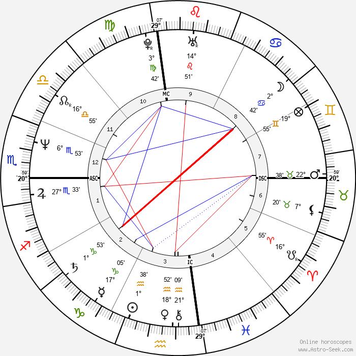 Tyrone Power Jr. - Birth horoscope chart