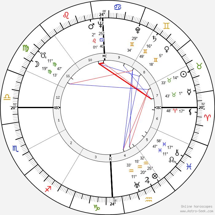 Tyrone Power - Birth horoscope chart