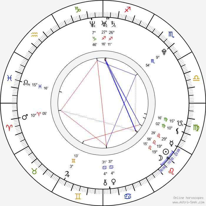 Tyson Fury - Birth horoscope chart