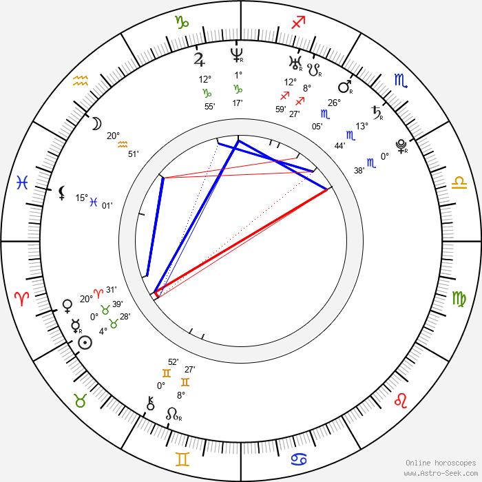 Tyson Ritter - Birth horoscope chart