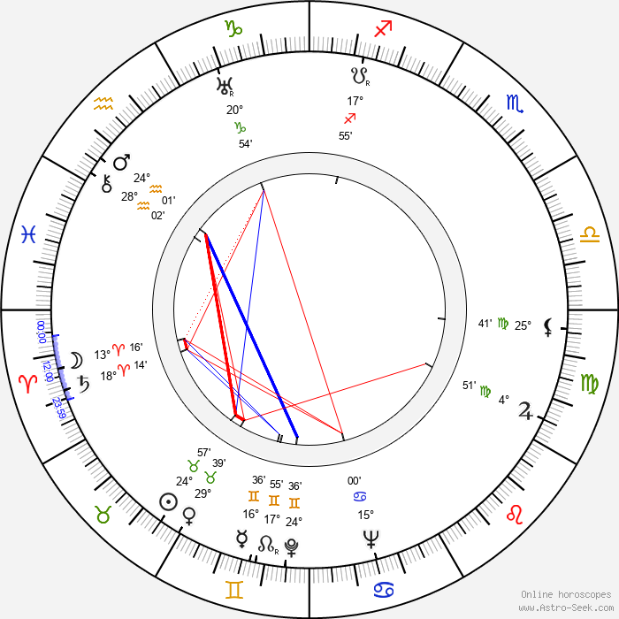 Ubaldo Martínez - Birth horoscope chart