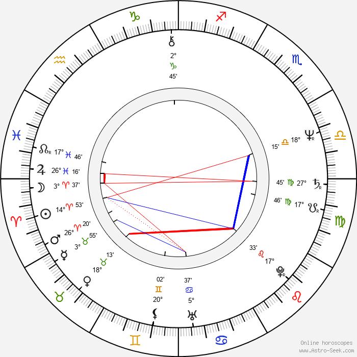 Ubolratana Rajakanya Sirivadhana Phannavadi - Birth horoscope chart