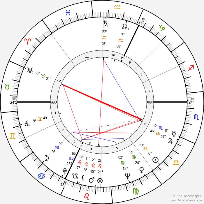 Udo Jürgens - Birth horoscope chart