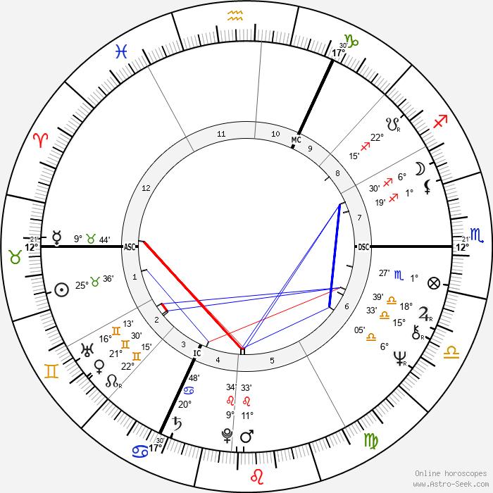Udo Lindenberg - Birth horoscope chart