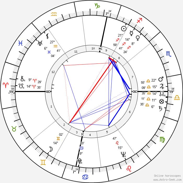 Udo Rudolph - Birth horoscope chart