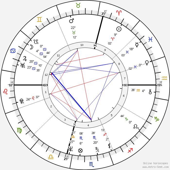 Ugo Conti - Birth horoscope chart