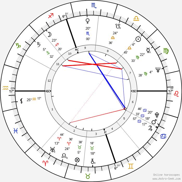 Ugo Gregoretti - Birth horoscope chart