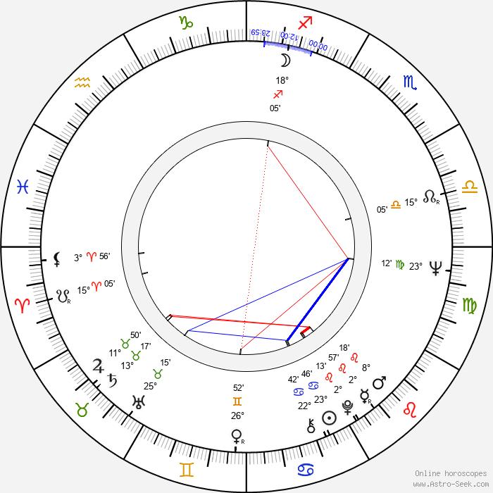 Ulf Andersson - Birth horoscope chart
