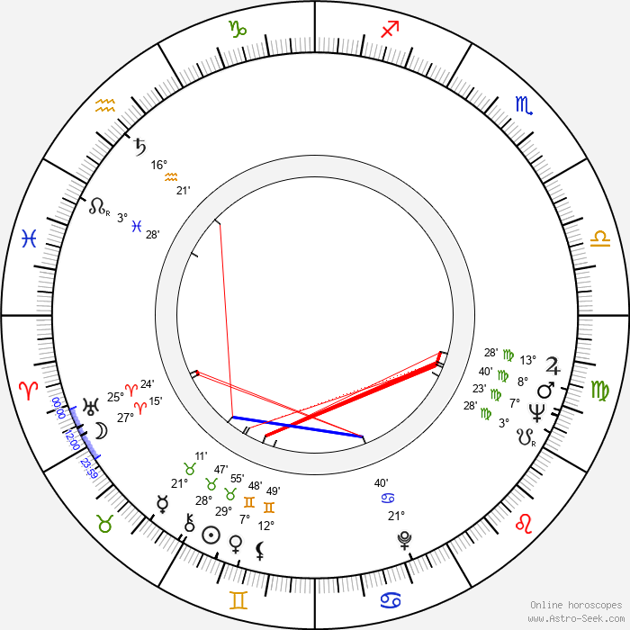 Ulf Björlin - Birth horoscope chart