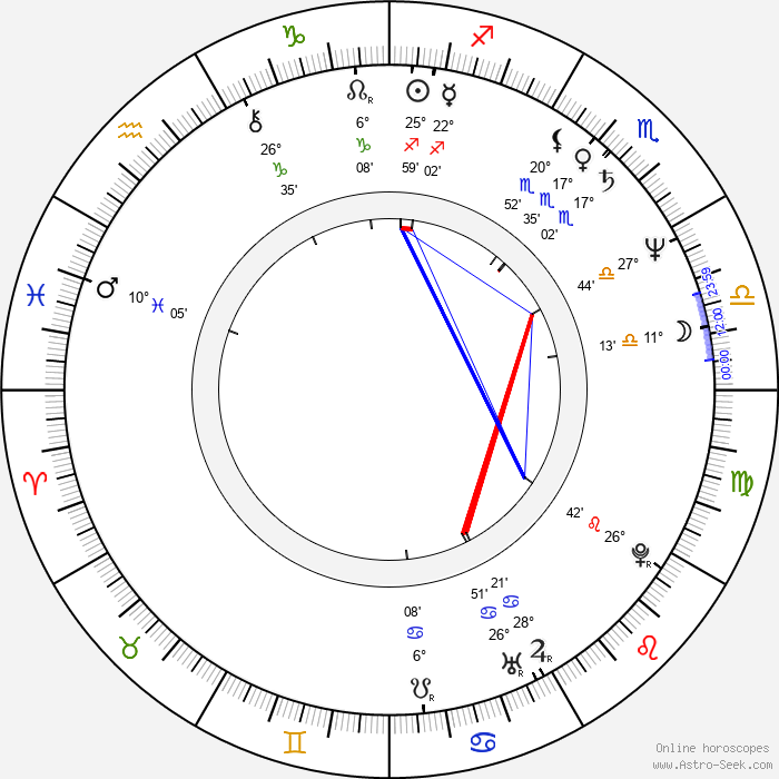 Uli Jon Roth - Birth horoscope chart