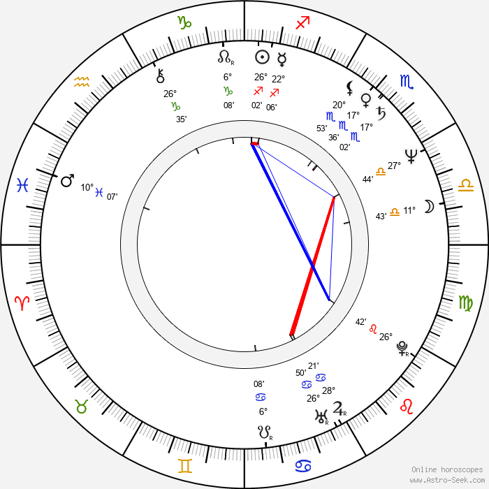 Uli Jon Roth - Birth horoscope chart