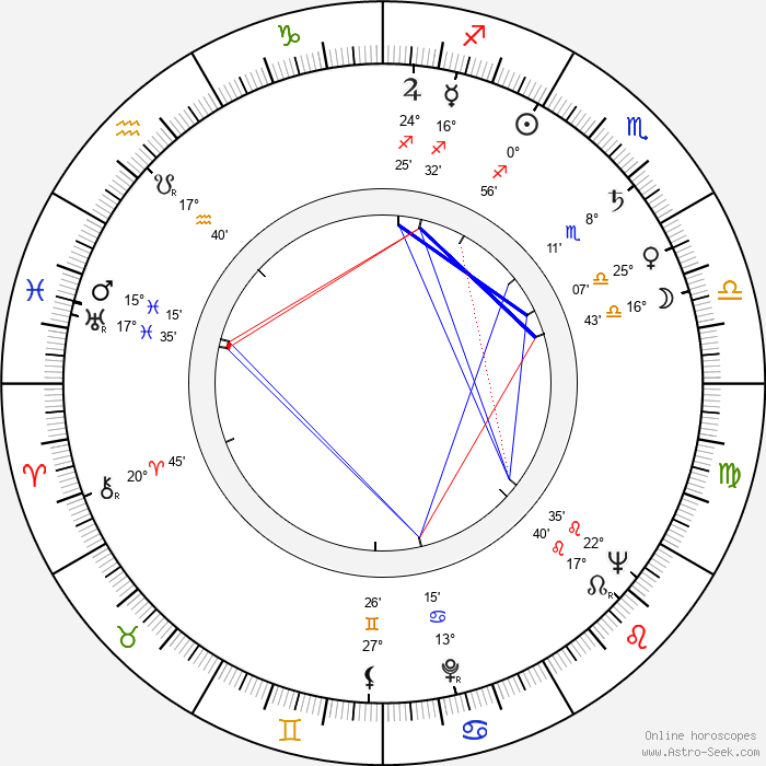 Ulla Akselson - Birth horoscope chart