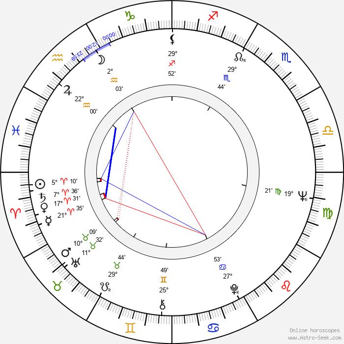 Ulla Eklund - Birth horoscope chart