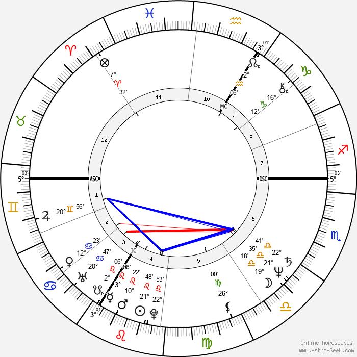 Ulla Meinecke - Birth horoscope chart