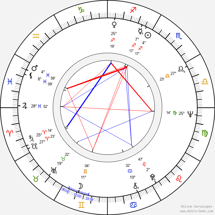 Ulla Strömstedt - Birth horoscope chart
