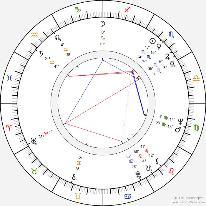 Ülle Ulla - Birth horoscope chart