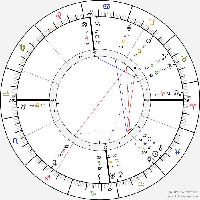 Ulrich de Maizière - Birth horoscope chart