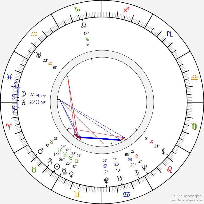 Ulrich Matschoss - Birth horoscope chart