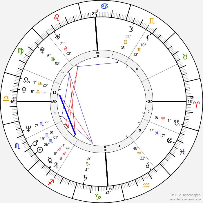 Ulrich Noethen - Birth horoscope chart