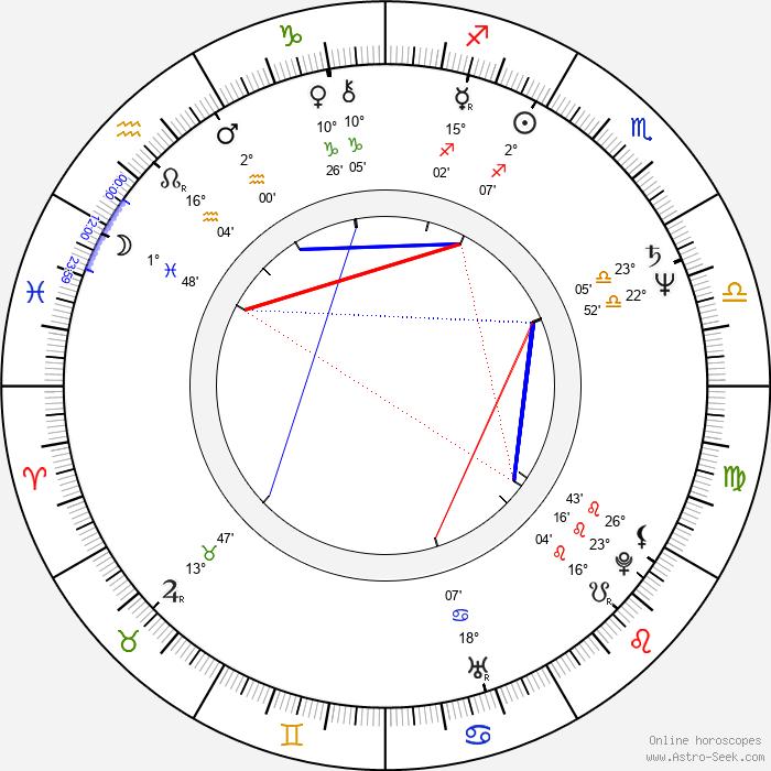 Ulrich Seidl - Birth horoscope chart