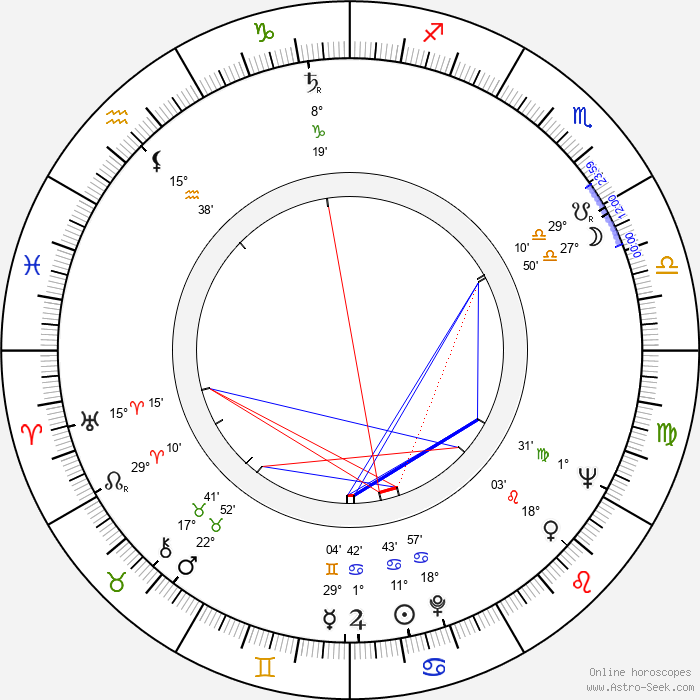 Ulrich Thein - Birth horoscope chart