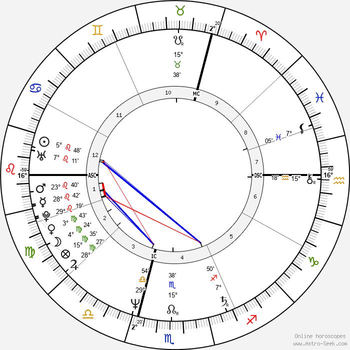 Ulrich Tukur - Birth horoscope chart