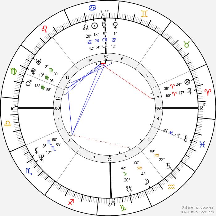 Ulrike Grote - Birth horoscope chart