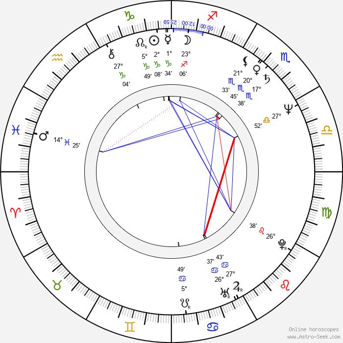 Ulrike Kriener - Birth horoscope chart