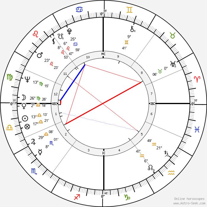 Ulrike Meinhof - Birth horoscope chart