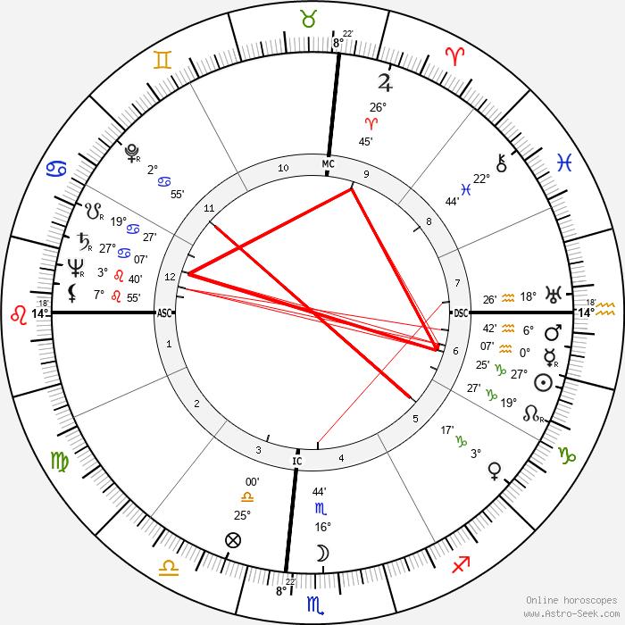 Ulysses Kay - Birth horoscope chart