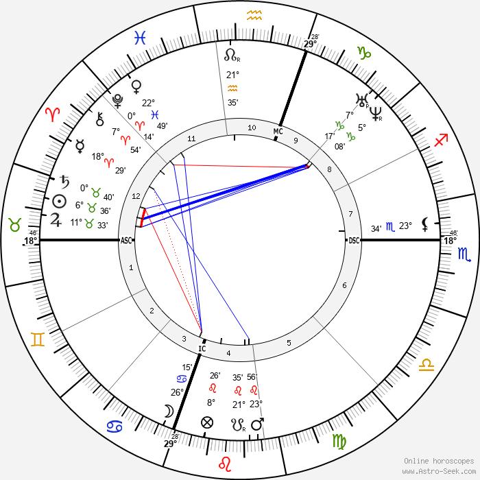 Ulysses S. Grant - Birth horoscope chart